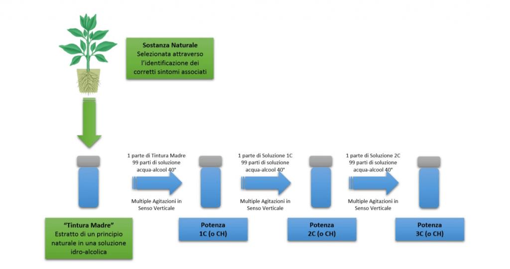 processo omeopatici