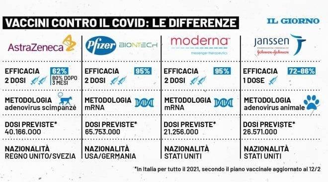 tabella vaccini